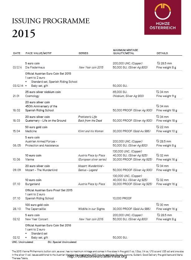 Austria Programma numismatico 2015