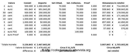 Conteggi andorra monete 2014 k