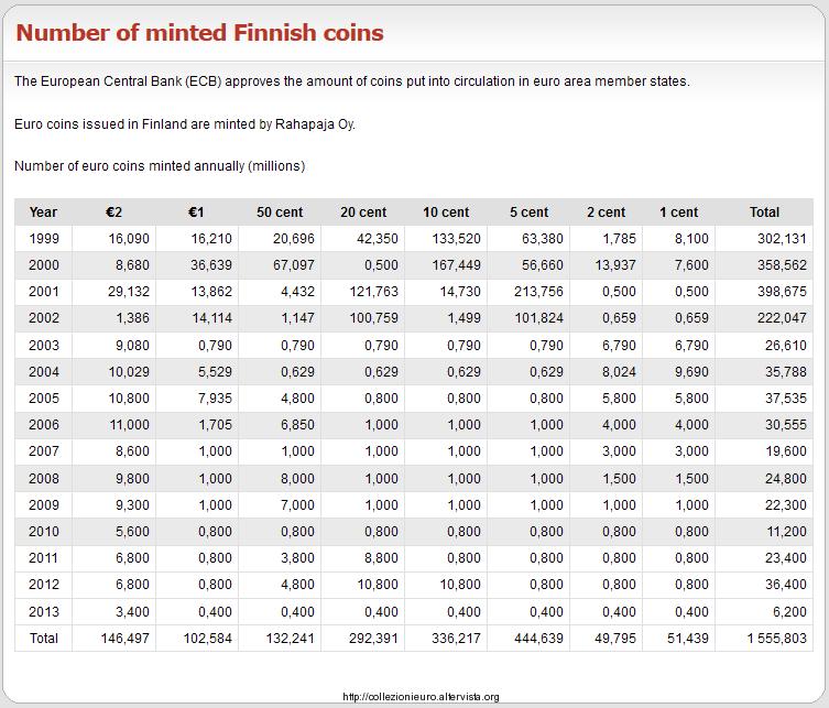 Tirature monete emesse finlandia