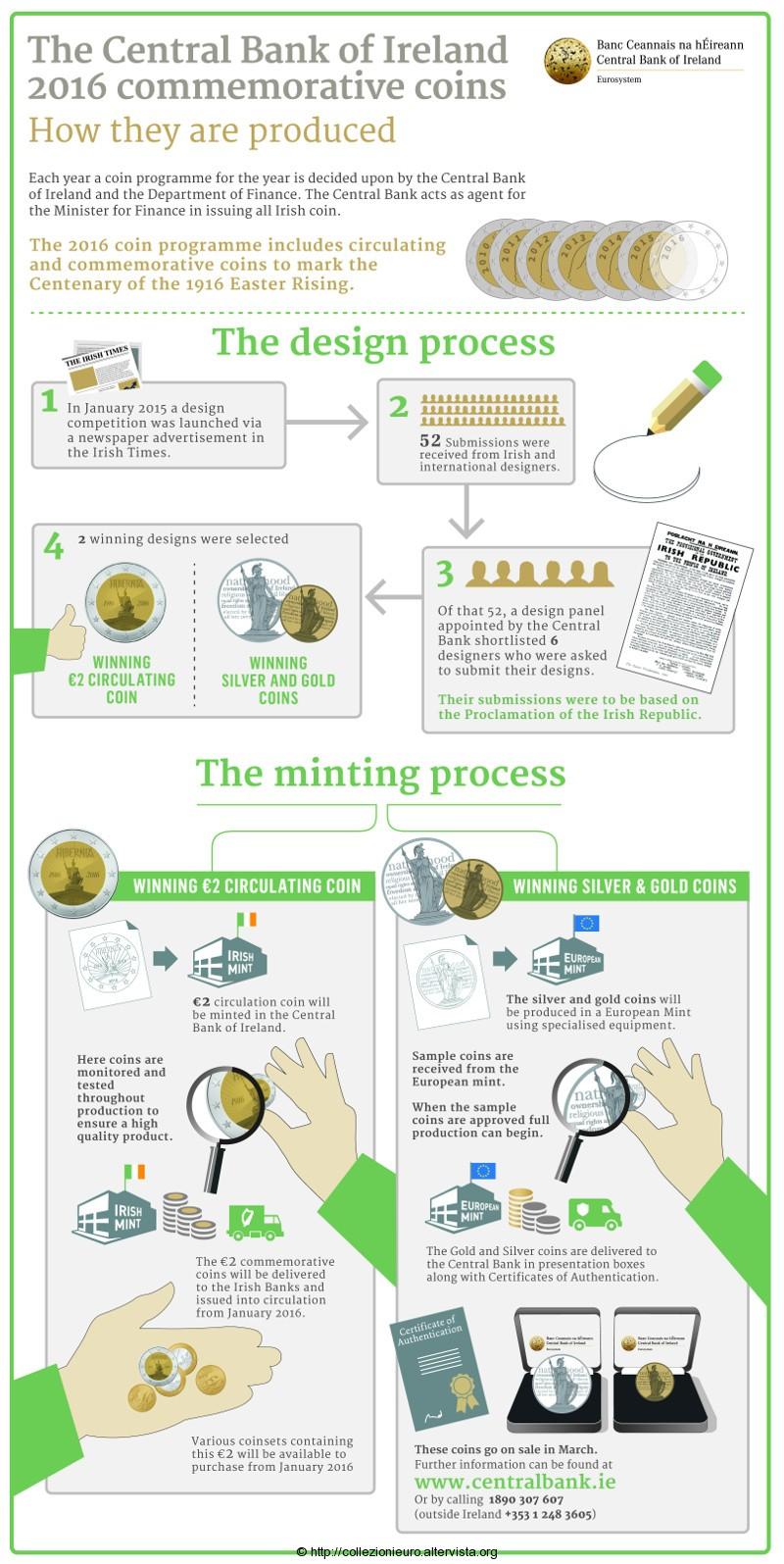 Irlanda 2016 Coins program